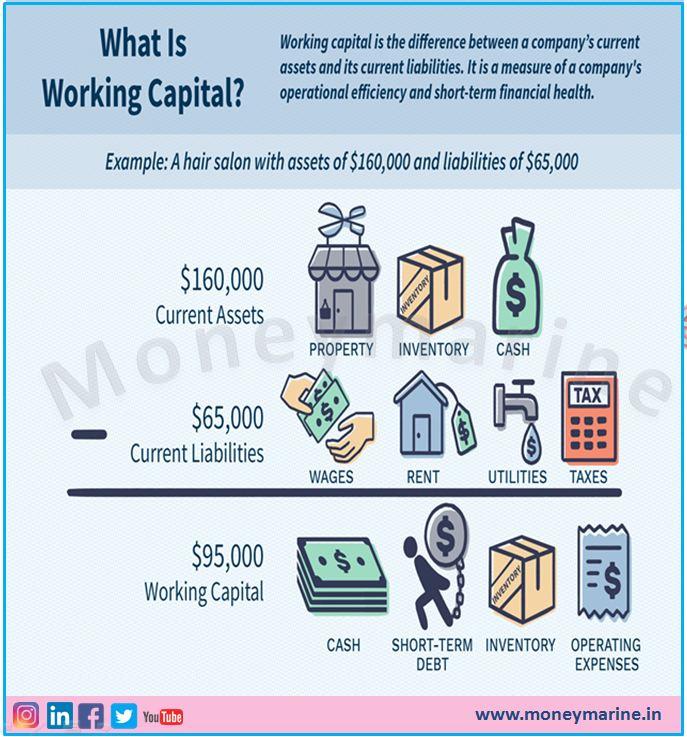 How do we calculate working capital?  #Bookkeeping #Taxation #TDS #TCS #castudents #CAclub #caclubindia #caguruji #taxguru #IncomeTaxReturn #Moneymarine #RajatSingal #Audit #GSTR9C #ICAI #taxconsultation #BalanceSheet #Accounting #WorkingCapital #Bookkeeping #Assets #Liabilities
