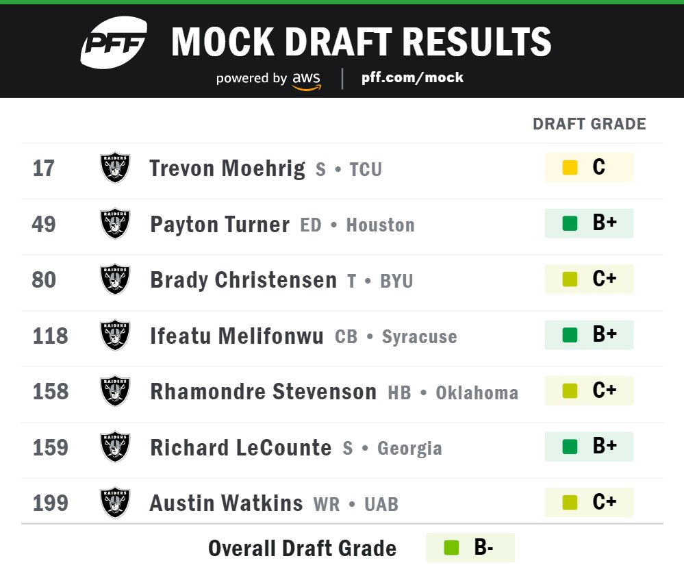 I'm a little late but here is today's mock draft Monday. Moehrig may be a tiny reach but we NEED a safety.
