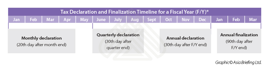 What are the #TaxDeclaration and finalization deadlines investors should note?   Get our full guide about Doing business in Vietnam 2021 on the Asia Briefing store  #VietnamFDI #taxation #accounting #audit #annualaudit