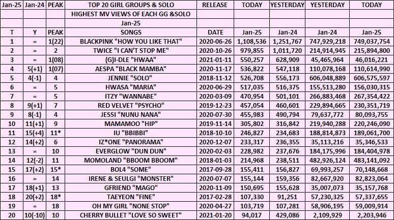 "Top 20 Highest MV Views Of Each GG & Solo  January 25 Highest IU ""BBIBBI""⏫4⃣ + New Peak 1⃣1⃣ Lowest Cherry Bullet ""Love So Sweet""⏬🔟  #blackpink #twice #aespa #jennie #itzy #hwasa #izone #redvelvet #mamamoo #jessi #everglow #gfriend #gidle #bol4 #cherrybullet #taeyeon"
