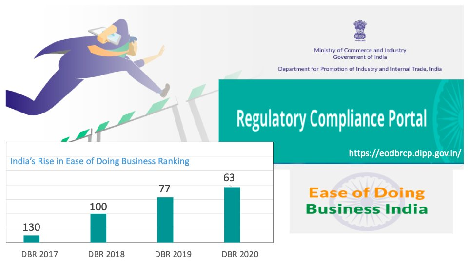 #Republicdayindia #RepublicDay2021 Expanding horizons of its efforts to facilitate #easeofdoingbusiness, DPIIT is focusing on reducing/rationalising Regulatory Compliances in India. Working towards an efficient business ecosystem to realise the dream of #AtmaNirbharBharat https://t.co/F7A8cXmscx