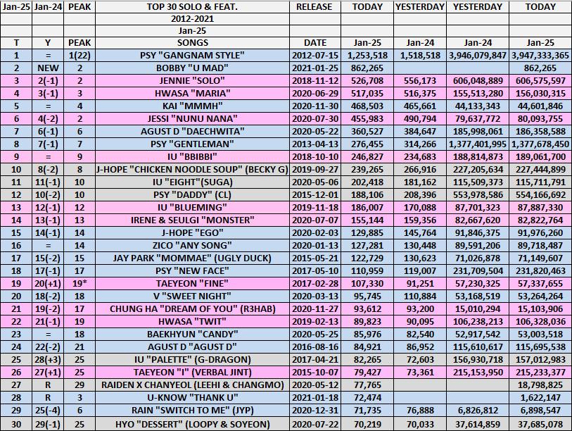 "Top 30 Solo & Feat. (2012-2021) January 25 Highest IU ""Palette""⏫3⃣ Lowest Rain ""Switch To Me""⏬4⃣ Bobby ""U Mad""🆕 2 IN! & 3 OUT!  #psy #jennie #jessi #hwasa #kai #agustd #jhope #rain #jyp #iu #baekhyun #redvelvet #zico #v #chungha #taeyeon #baekhyun #rain #jyp #hyo #bobby #uknow"