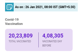 4 lakhs+ vaccinated in a day, pace picking up? #vaccine #CovishieldVaccine #Covaxin