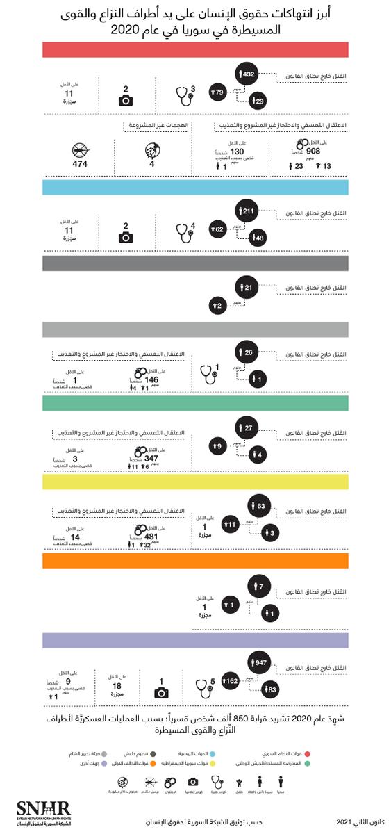إنفوغراف يستعرض أبرز انتهاكات #حقوق_الإنسان من قبل أطراف النّزاع والقوى المسيطرة في #سوريا في عام 2020