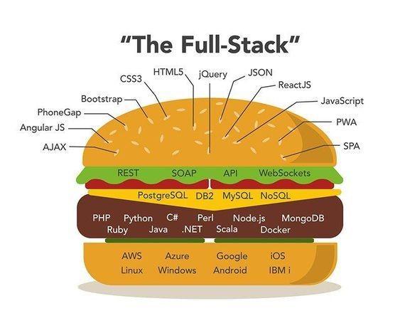 #FullStack #Developer   Frontend + Backend + #Devops + #Database + #API   @ravikikan #startups #cloud #AI #ML #html  #MachineLearning #startup #docker  #datascience #DataScience #100DaysOfCode #coding #tech  #programming #python #js #data  #DEVCommunity #angular #json #mysql #php https://t.co/V3j9937E71
