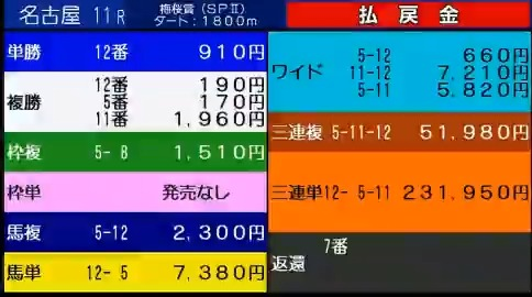 Image for the Tweet beginning: 26일 일본 #나고야경마 우메자쿠라상(Umezakura Sho,