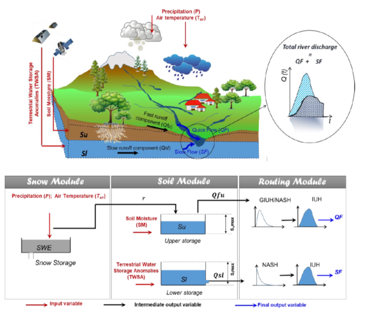 New paper in discussion @EGU_GMD Global #runoff modelling with 🛰️ CCI #soilmoisture @esaclimate, @NASAAtmosphere #precipitation and @NASAGRACE_FO  First paper of the #STREAM project funded by @ESA_EO   Free to comment here: