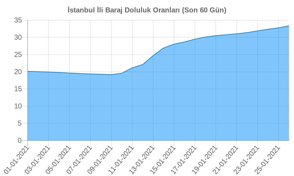 26-01-2021 itibariyle Istanbul ili Baraj Doluluk Oranı: 33.37 ↑ Geçtiğimiz Hafta: 30.77 2 Hafta Önce: 24.66 https://t.co/L38FU4oAqy