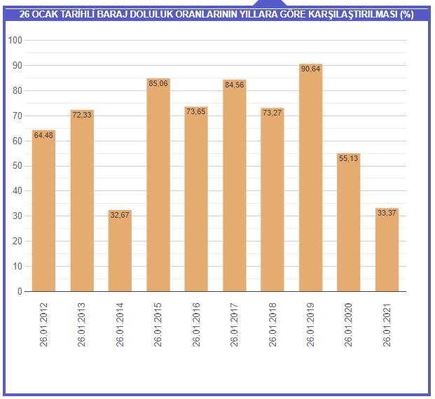 İstanbul'da %19'a kadar düşen baraj doluluk oranı son yağışlarla %33,37 seviyesini gördü. Ancak hala yeterli değil. İSKİ'nin sayfasında önceki yıllara ait verilere göre barajlar 2020'de %55,13; 2019'da %90,64 imiş. Su tasarrufu yapmalıyız. Sadece megakentte de değil, her yerde. https://t.co/jrt1ng1rN2