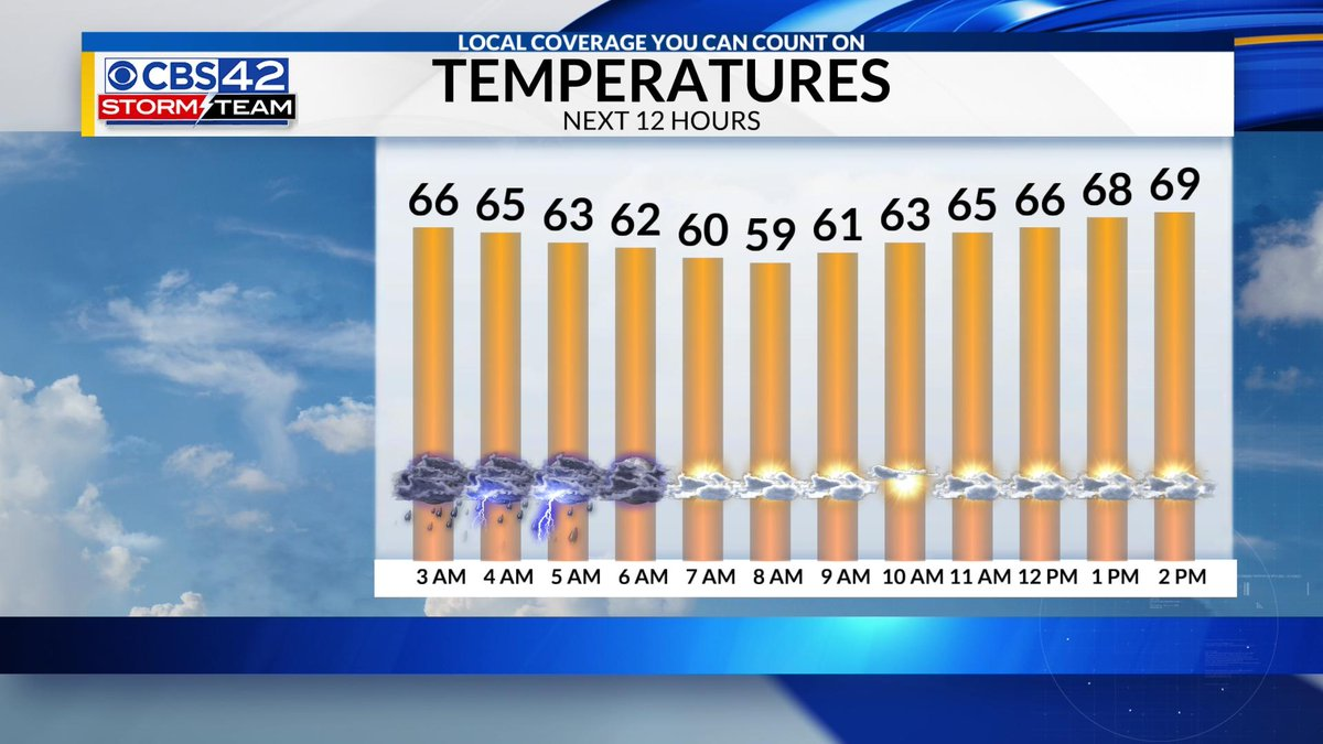 Forecast Update: The storms will continue to push south of #Birmingham this morning & the rain will be ending around sunrise. Then expect a mix of sun & clouds this afternoon with highs around 70°. #alwx #bham @CBS_42
