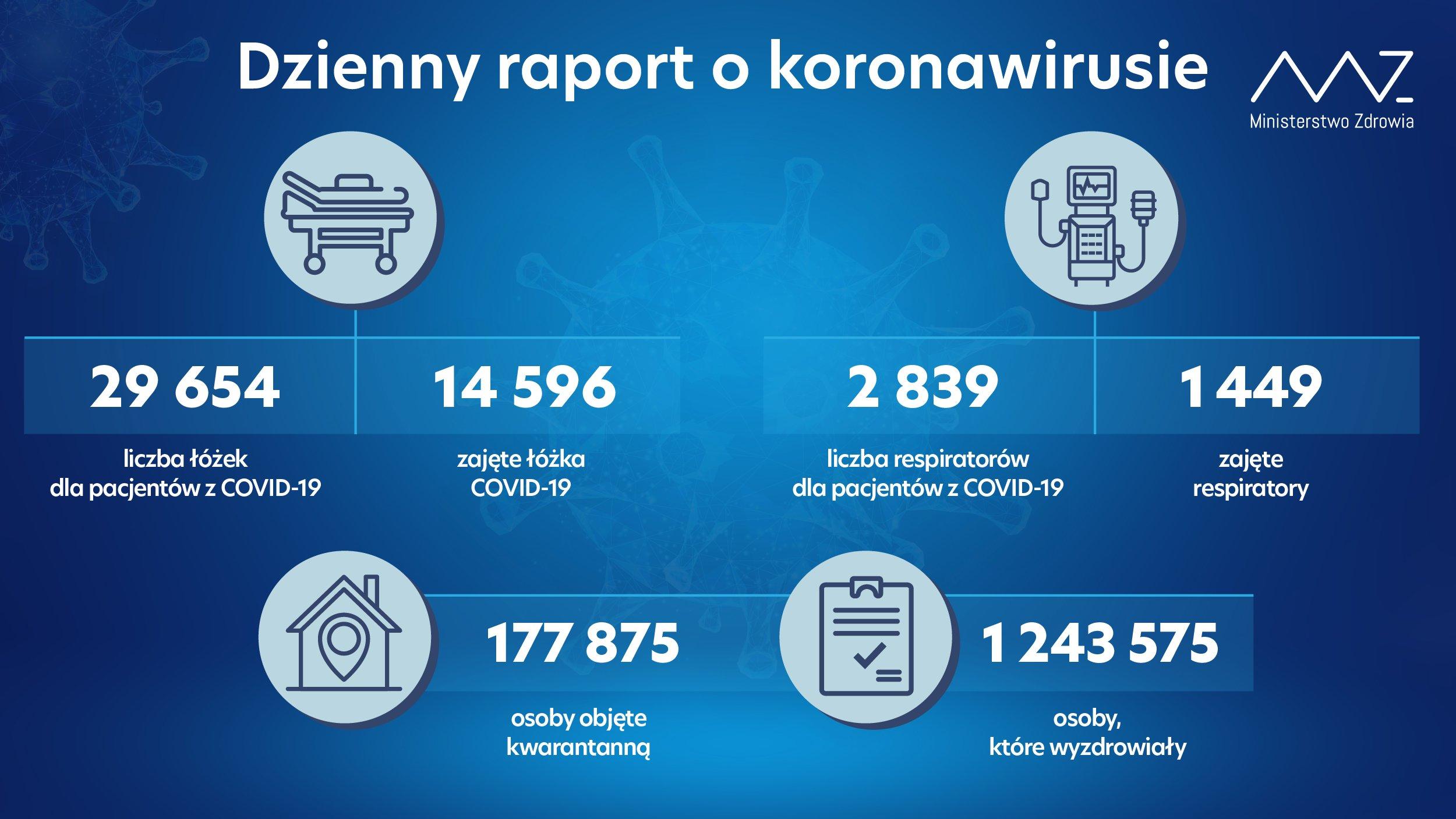 - liczba łóżek dla pacjentów z COVID-19: 29 654 - liczba łóżek zajętych: 14 596  - liczba respiratorów dla pacjentów z COVID-19: 2 839 - liczba zajętych respiratorów: 1 449  - liczba osób objętych kwarantanną: 177 875 - liczba osób, które wyzdrowiały: 1 243 575  Z uwagi na fakt, że podawana w codziennych raportach informacja o liczbie osób objętych nadzorem sanitarno-epidemiologicznym nie stanowi od dłuższego czasu elementu obrazującego przebieg epidemii w Polsce i co za tym idzie nie jest wykorzystywana w bieżącej analizie, od dziś przestajemy uwzględniać tę pozycję w prezentowanych danych.