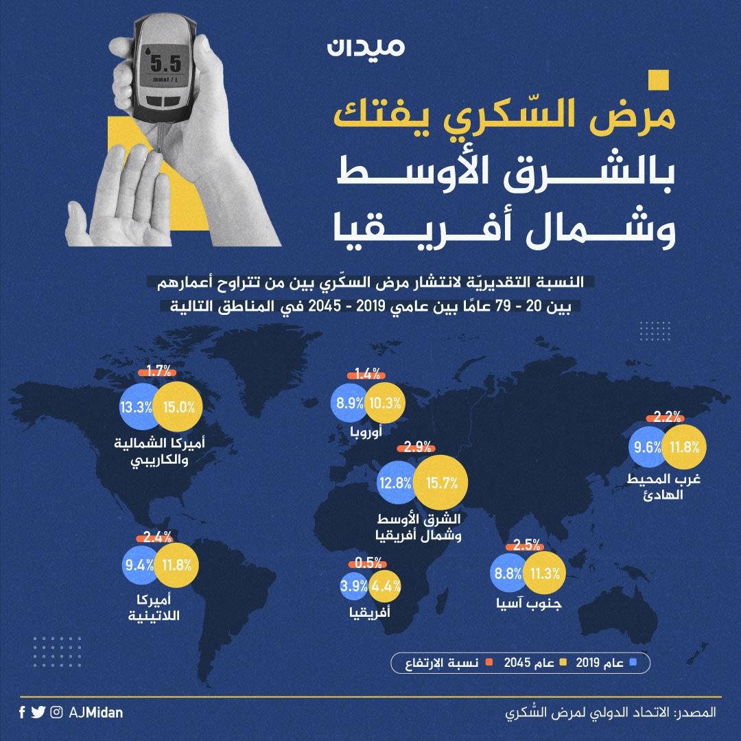 النسبة التقديرية لانتشار #مرض_السكري هي الأعلى في منطقة #الشرق_الأوسط و #شمال_أفريقيا.. برأيك كيف يمكن توعية الشعوب العربية بخطورة مرض السكري و كيفية تجنب الإصابة به؟