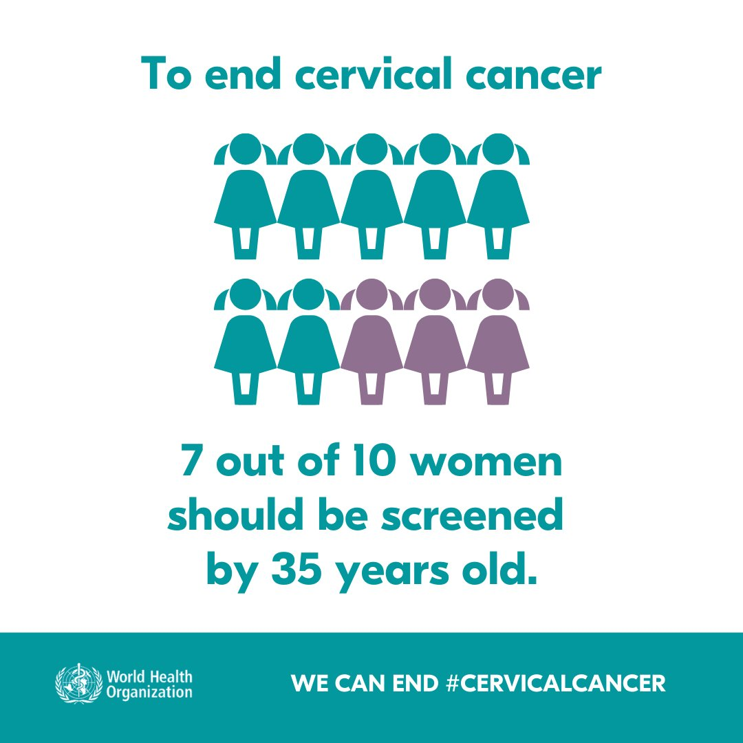 No woman 🙅 should die from #CervicalCancer.  Through the elimination initiative, WHO is aiming for 70% women to be screened by 2030.  Together, we can end cervical cancer once and for all.
