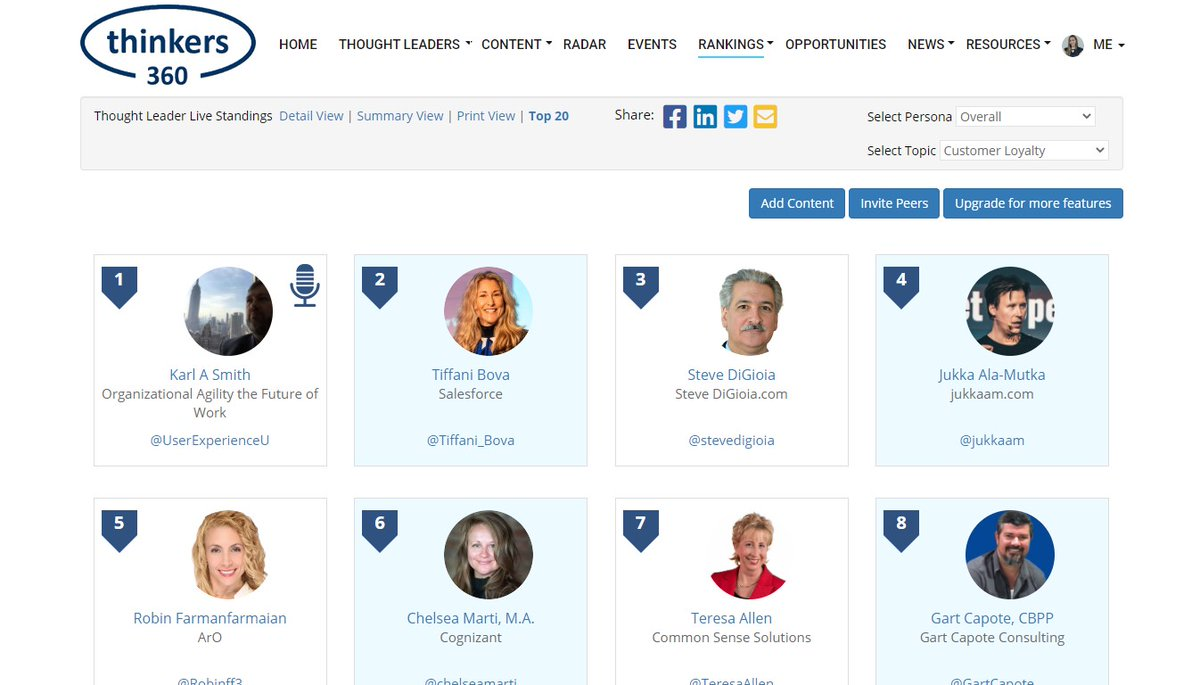 #CustomerLoyalty Thought Leader & Influencer Leaderboard (Live)  To view or participate (free)    #ThoughtLeadership #InfluencerMarketing   Feat.@UserExperienceU @Tiffani_Bova @SteveDiGioia @Robinff3 @chelseamarti @aarronspinley @ColinShaw_CX @donnanpeeples
