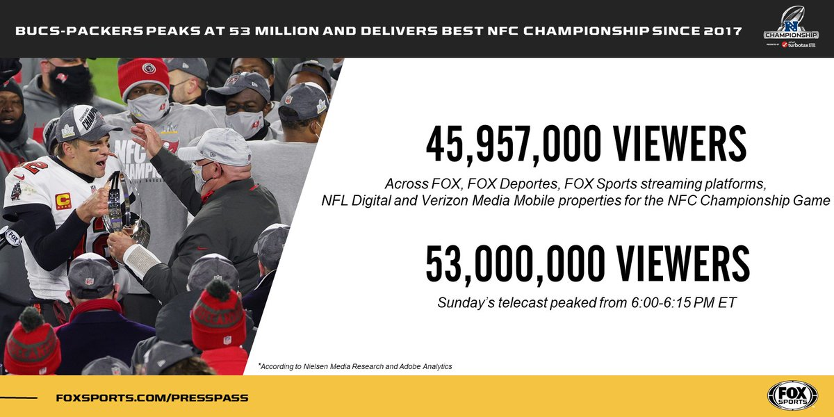 The @NFLonFOX concludes its 2020-21 season coverage on top!   ✔️ Best #NFCChampionship since 2017 ✔️ Peak viewership of 53 million