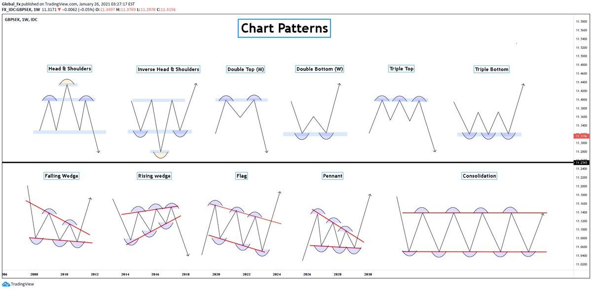 Replying to @tradingview: 11 chart patterns