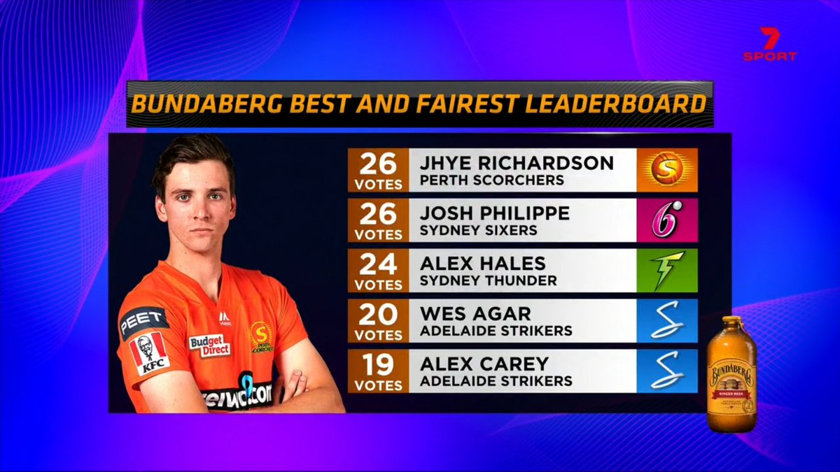 56 games of voting on our best and fairest, each one by the commentary team with a 6-4-2-1 system...  And it's a tie between Jhye Richardson and Josh Philippe! #BBL10