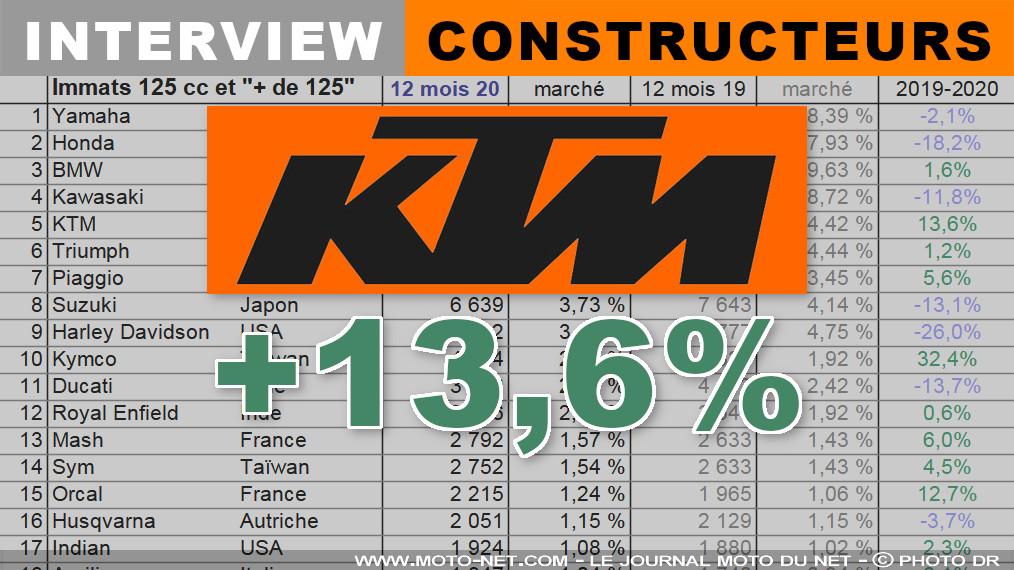 Raphaël Crambes (#KTM) : Les distributeurs ont été d'un dynamisme incroyable  ➡️ Interview MNC :