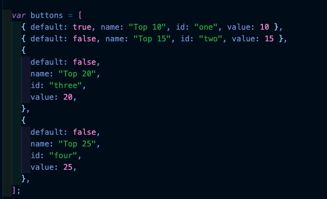 I knew there was a better way to write this: to write a function that created any number of buttons, assigned each an ID, a title,  a value, and an event listener. I had the idea to describe the UI in #JSON, the buttons I wanted to display. @toddgeist taught me to think this way https://t.co/iaapofEAMV