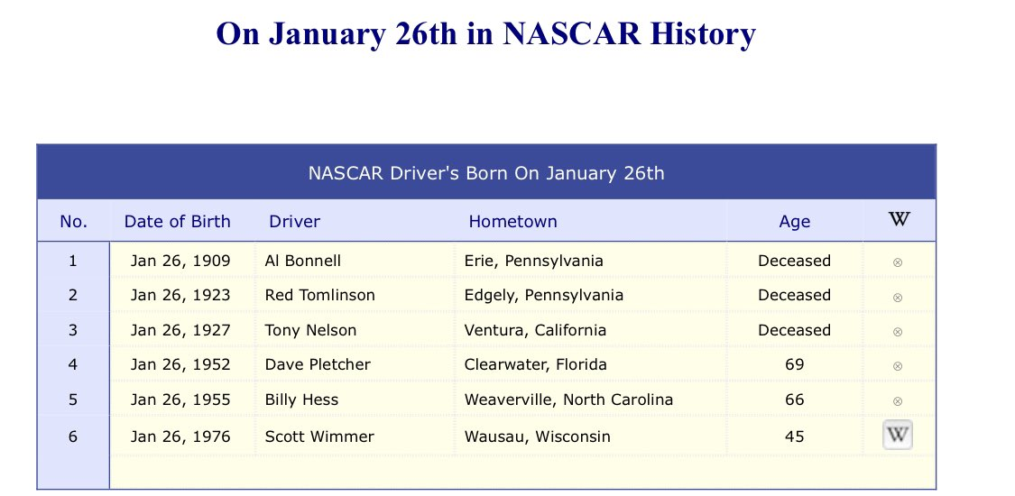 January 26, 2021 NASCAR driver birthdays! Happy Birthday Billy Hess & others today! #NASCAR #HappyBirthday #tuesdayvibe