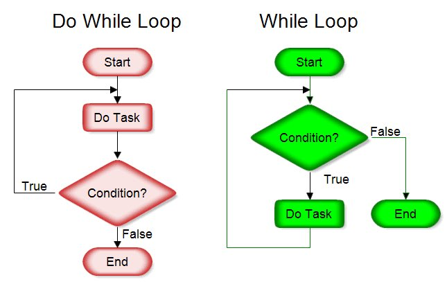 @CodeToInspire students learned the differences between while loop and do while.  #gamedev #unity #unity3d #indiedev #indiegames #IndieGameDev #unity2d #100DaysOfCode #DEV #gaming #MachineLearning #2d #MondayMotivation #tech #Android #animation #development  #MondayMorning