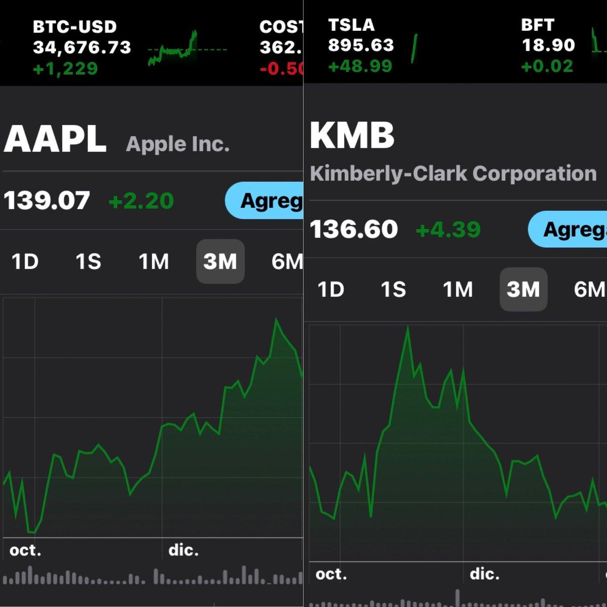 "25jan2021 @jimcramer #StopTrading #alerts "" $AAPL upgrade & $KMB report great quartr"" #aapl #kmb #apple #kimberlyclark #sp500 #spy #dia #DowJones #nasdaq #nyse #stockmarket #trade #shares #cramer #trading #investing #etf #acciones #valores #bolsa #stock #symbol #market #mercado"