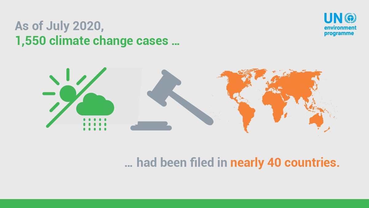 Out of 1,500 climate change litigation cases worldwide, some 1,200 of them were filed in the USA & 350 in all other countries combined.  Judges👩🏾‍⚖️👨🏼‍⚖️🧑🏻‍⚖️ & courts🏛 everywhere have an essential role to play in addressing the climate crisis - learn more: