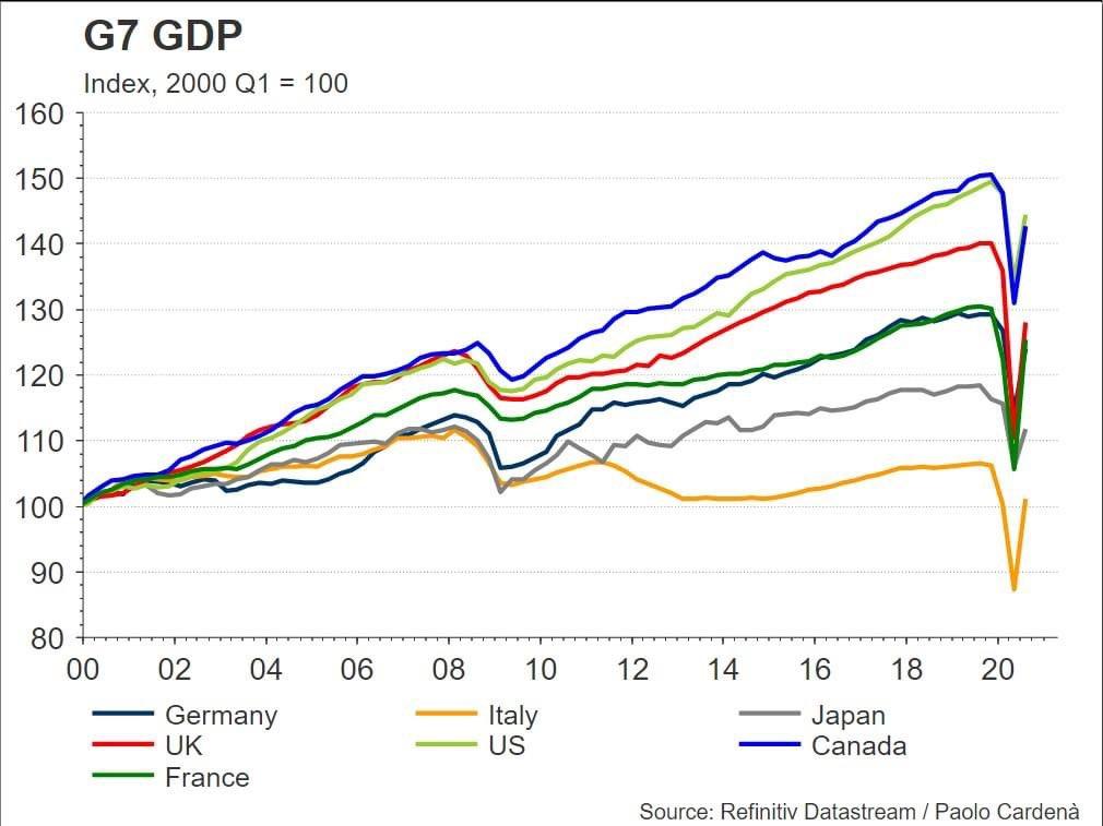Il ventennio perso dell'Italia. Che diventerà trentennio (se ci dice bene)
