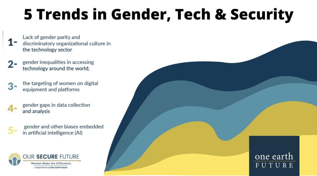 Women make up LESS THAN 30% of the global #tech workforce. Our program, @OurSecureFuture, dove into the 5️⃣  emerging trends in the tech & #genderpolicy landscape. But what does equitable tech have to do with advancing the agenda of #peace?   #WomenInTech