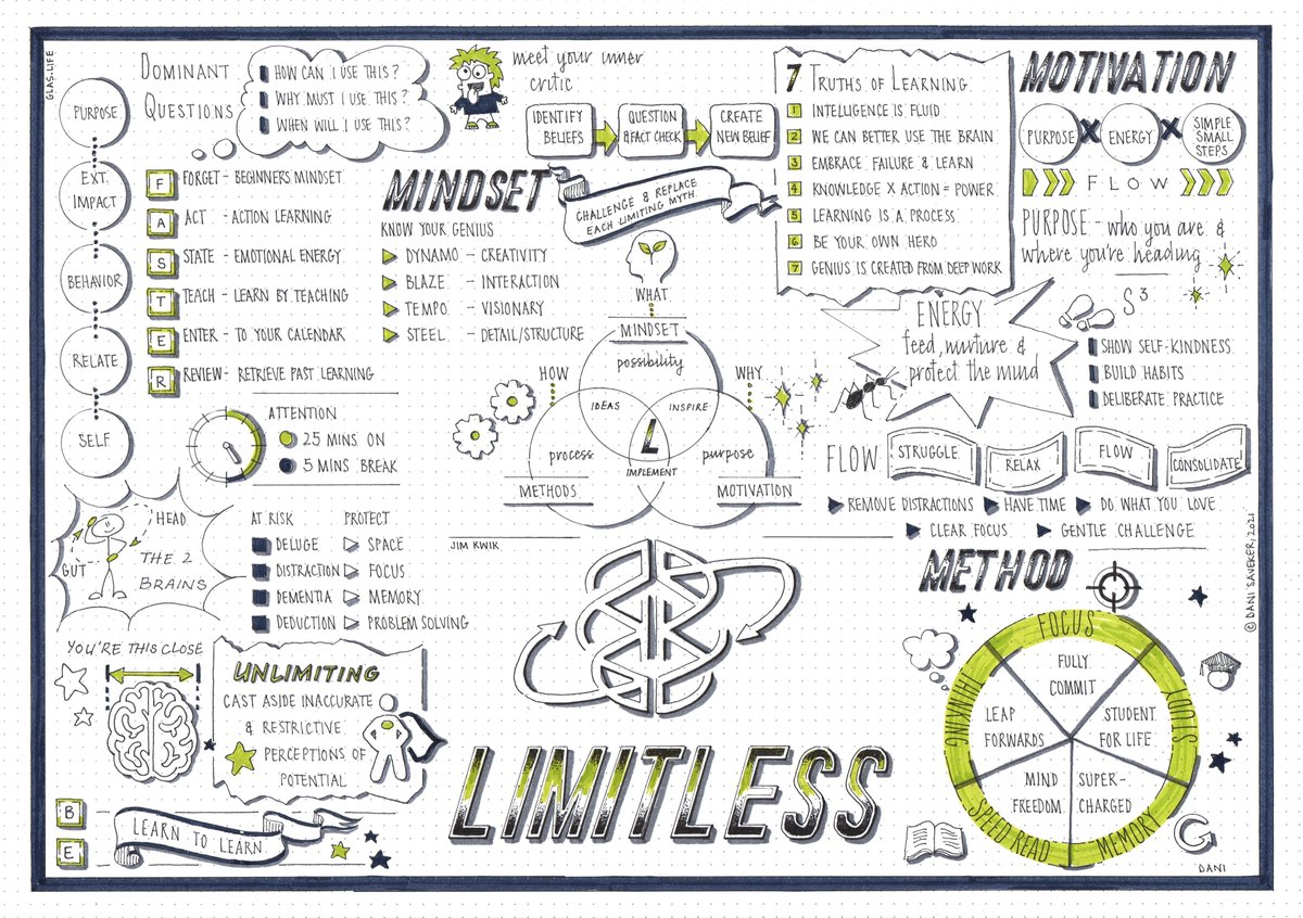 The latest visual synopsis is for @jimkwik brilliant book #Limitless. This is highly recommended as a book - it'll stop and make you think about your brain and how you learn!  This is teh scan of my artwork for you