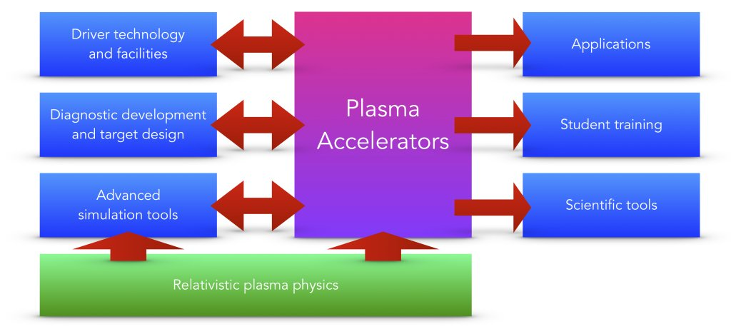 In the 2020 Roadmap on Plasma Accelerators, experts in the field, including ATAP scientists, highlight opportunities and challenges for these advanced particle accelerators. See the @NJPhysics: https://t.co/sFMuD8gP1W https://t.co/0ln7qX9H7M