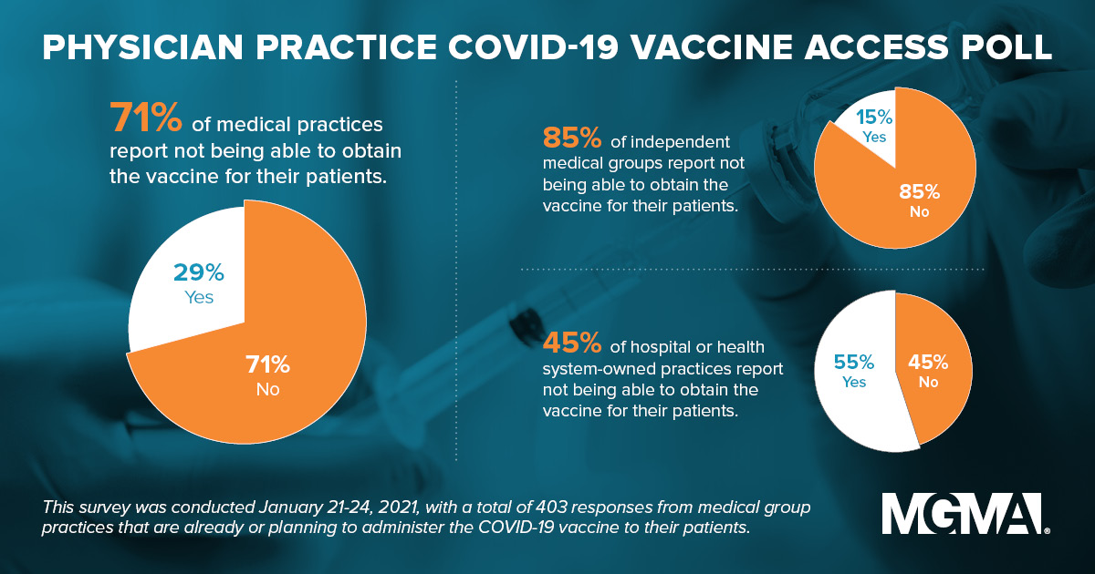 A staggering 85% of independent practices seeking the #COVID19 vaccine can't get it for their patients. @MGMA calls on President Biden to leverage medical group practices in the vaccine rollout moving forward.   Read more:    #MGMAAdvocacy #vaccines