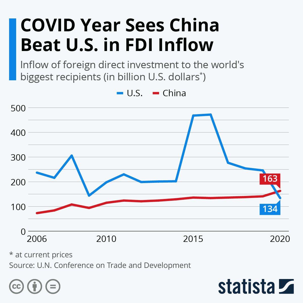 حتى في أوقات #الكورونا أظهرت #الصين تقدماً على #أمريكا في استحواذها على حصة أكبر في #الاستثمارات_الأجنبية المباشرة رغم أنها تراجعت -42% عالمياً في 2020، حيث ارتفعت 4% في الصين لتصل الى 163 مليار$ بينما استقبلت أمريكا 134 مليار$ من الاستثمارت الأجنبية! #FDI