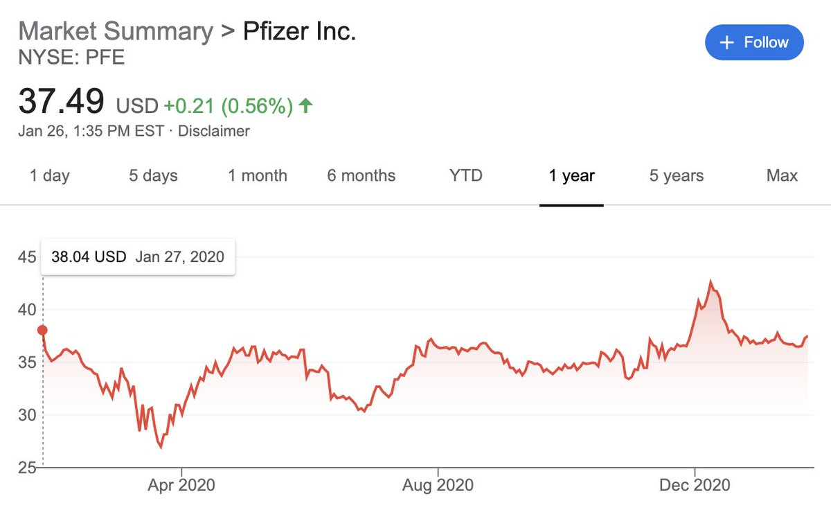 It's a public policy failure that Pfizer's stock is lower today than it was a year ago.  The public benefits from successful vaccines are orders of magnitude larger than the private profits we've allowed the pharma companies to make thus far. It's penny wise and pound foolish. https://t.co/c8mLJwB1hk