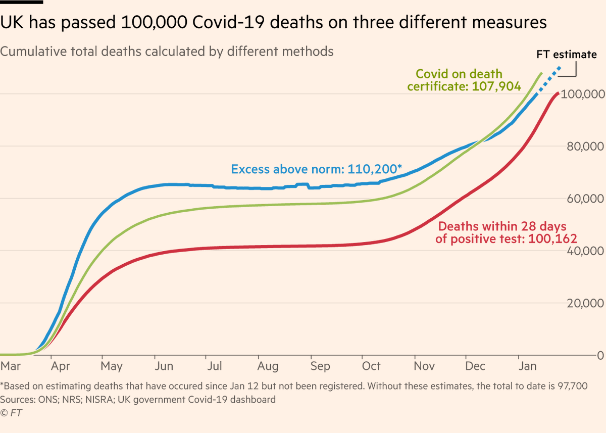 NEW: UK has now passed 100,000 Covid-19 deaths according to three different measures: • Deaths within 28 days of positive test • Deaths where C-19 mentioned on death certificate • Excess deaths above historical average Story @GeorgeWParker @ChrisGiles_: ft.com/675d737e-88a5-…
