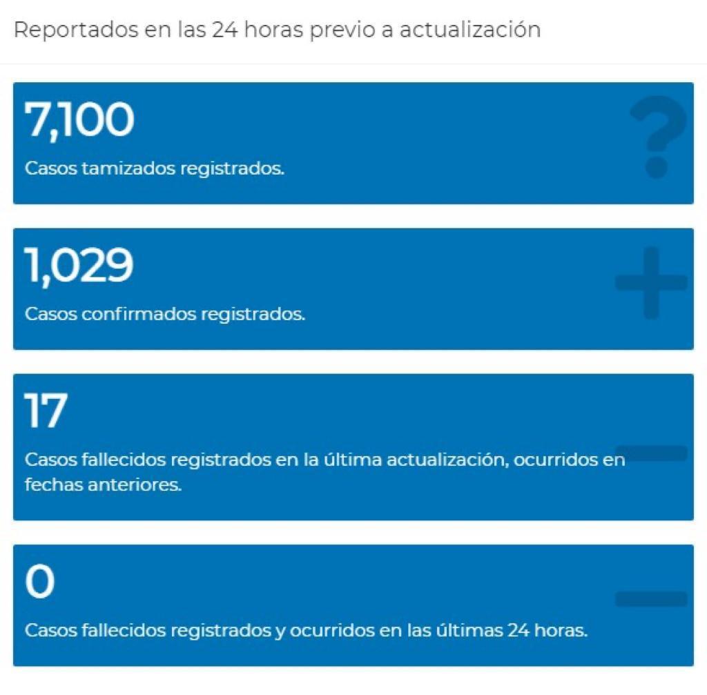test Twitter Media - #AHORA Salud informa que en las últimas 24 se han registrado 1.029 nuevos contagios de Covid-19 de 7,100 pruebas.Casos activos se estiman 9,665 y fallecidos 5,486 https://t.co/EZdg8blnP3