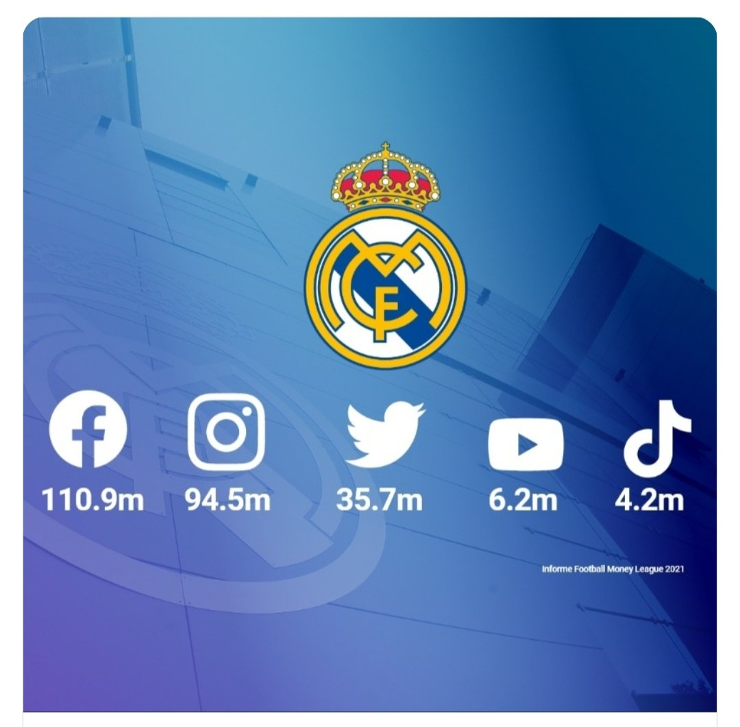 🔝 We've got more social media followers than any other football club! 🤝 THANKS, #RMFans! 👏 #RealFootball | #RealMadrid 251.5 million fans @realmadrid
