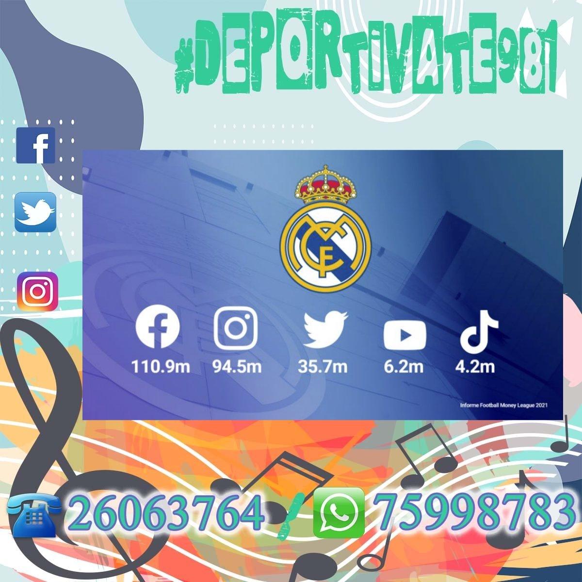 """#Deportivate981 ⚽ El @realmadrid destacó ser el club con más seguidores en redes sociales: """"¡Somos el club de fútbol con más seguidores en las redes sociales!""""  🤝 GRACIAS #RMFans 👏 #RealFootball   #RealMadrid"""