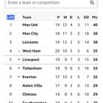 West Ham go top four above Liverpool, Spurs, Chelsea and Arsenal.  #JustSaying