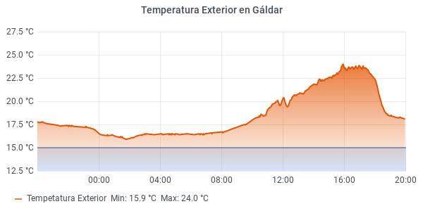 🌡Evolución de las temperaturas en las últimas 24h en Gáldar, Gran Canaria. #temperatura #eltiempo #Galdar #GranCanaria #islascanarias #weather #Spain #meteoGC