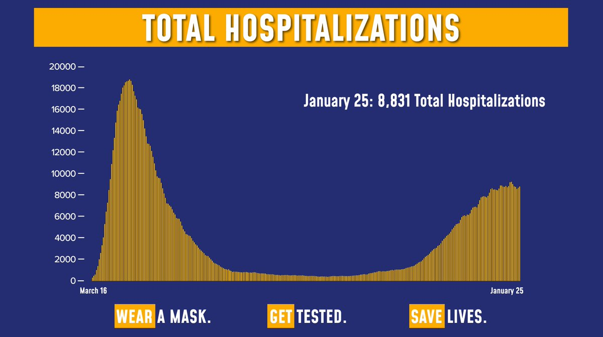 Today's update on the numbers:  Total COVID hospitalizations are at 8,831.  Of the 162,938 tests reported yesterday, 11,064 were positive (6.79% of total).  Sadly, there were 162 fatalities.