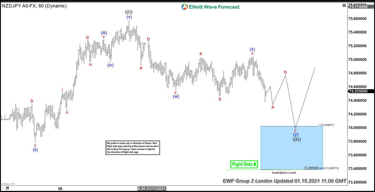 $NZDJPY How we saw it back on 1.15.2021 @   #Elliottwave  #Forex #Trading $NZD $JPY
