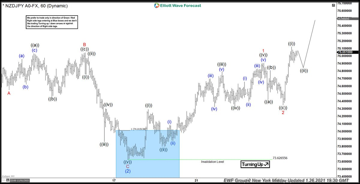 $NZDJPY found buyers in blue box & rallied to allow any buyers from blue box to get into a risk free position. #Elliottwave #Forex #Trading