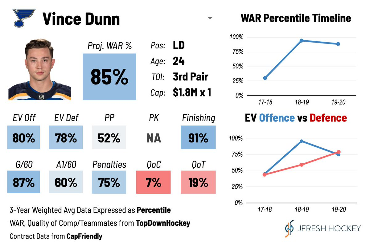 Vince Dunn is on the trade block according to @FriedgeHNIC.   He's a total analytical darling, with excellent playdriving numbers at both ends. But he's been deployed very very hesitantly by the Blues, with low quality of teammates and miniscule quality of competition. #stlblues