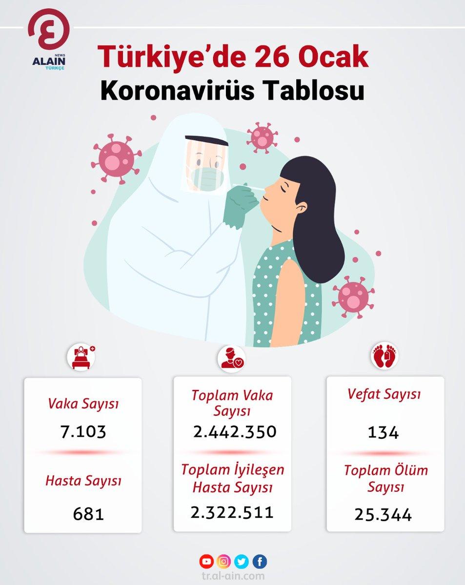 #Türkiye'de 26 Ocak #Koronavirüs Tablosu  #Dünyayaaçılangözünüz #AlAinAlİhbariye  https://t.co/FVqF7lpT3f https://t.co/K2USiLg8Vq