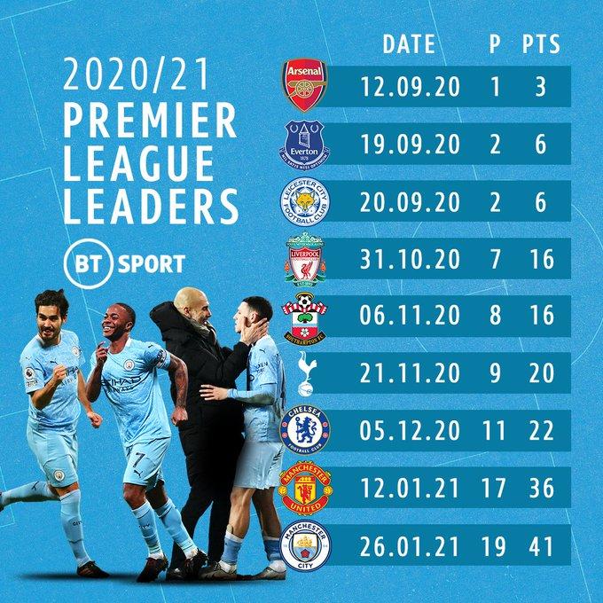 2020/21 Premier League Discussion - Page 38 EssLNUrXUAAvBnx?format=jpg&name=small