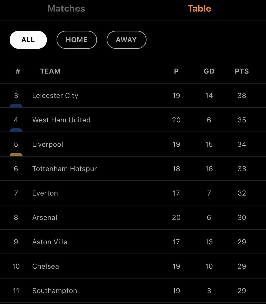 Chelsea have succeeded in allowing Arsenal to topple them on the table.  Kudos 😂😂😂😂🤣🤣🤣 #SOUARS #Chelsea