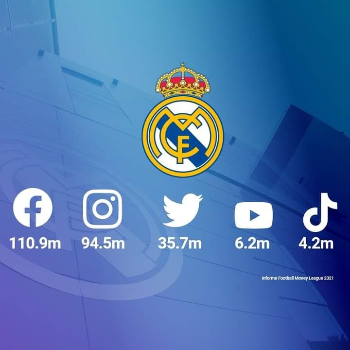 🔝 Kami adalah klub sepak bola dengan pengikut terbanyak di media sosial! 🤝 TERIMA KASIH #RMFans 👏  #RealFootball   #RealMadrid  #HalaMadrid