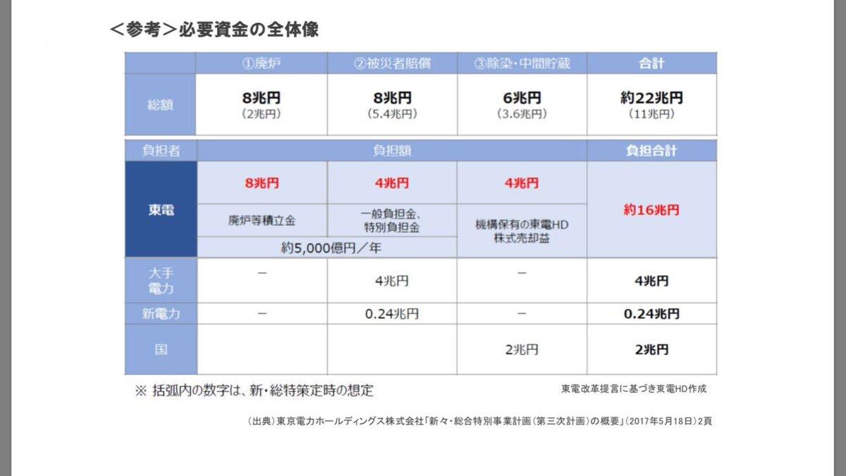 株価 東電