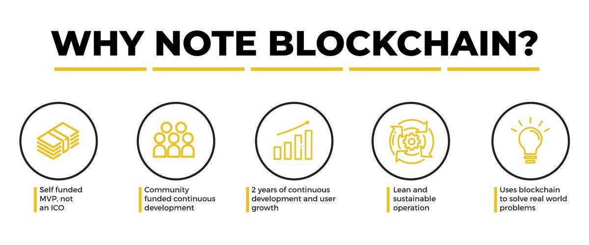 Tweet by @BlockchainNote